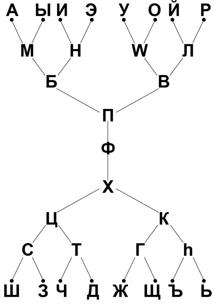 Азбука и Язык